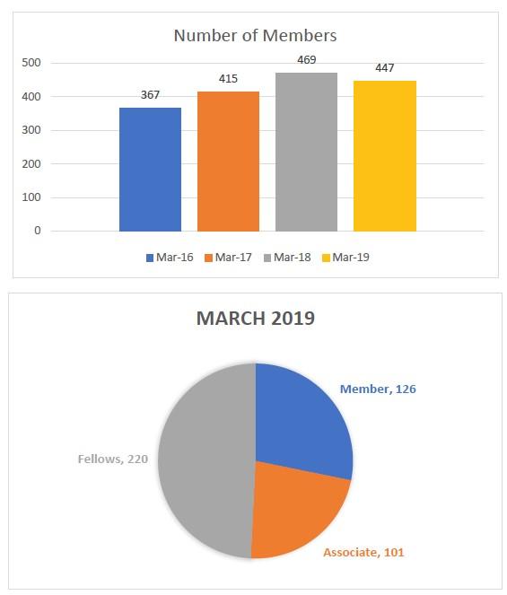 Members Stats 2019 update